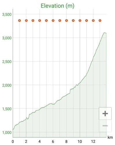 Yarigatake-Elevation-Profile