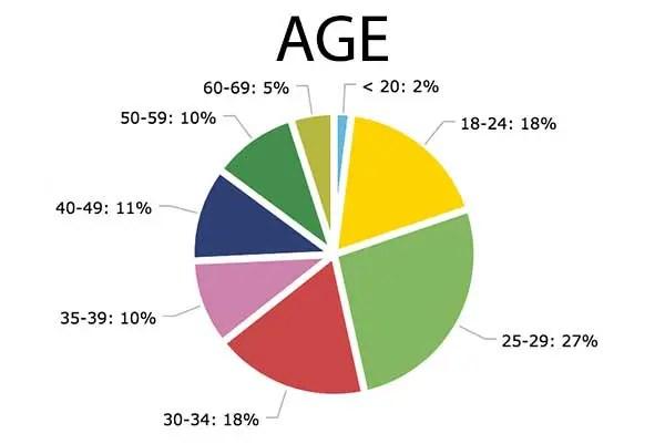 Chart-Age