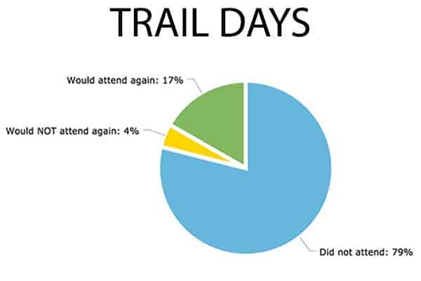 Chart-Trail-Days