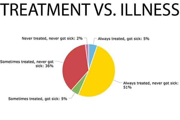 Chart-Treatment
