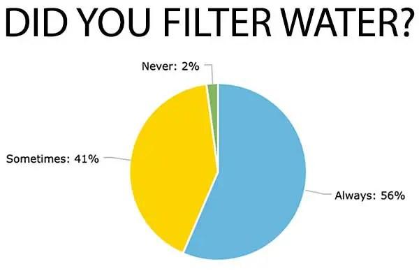 Chart-Water-Filter