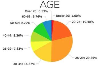 PCT-Survey-2017-Chart-Age
