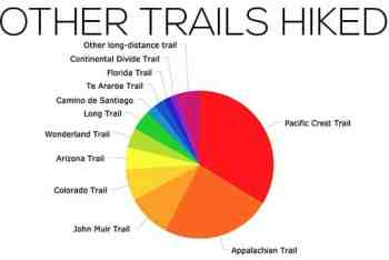 CDT-Survey-2017-Chart-Other-Trails-Hiked