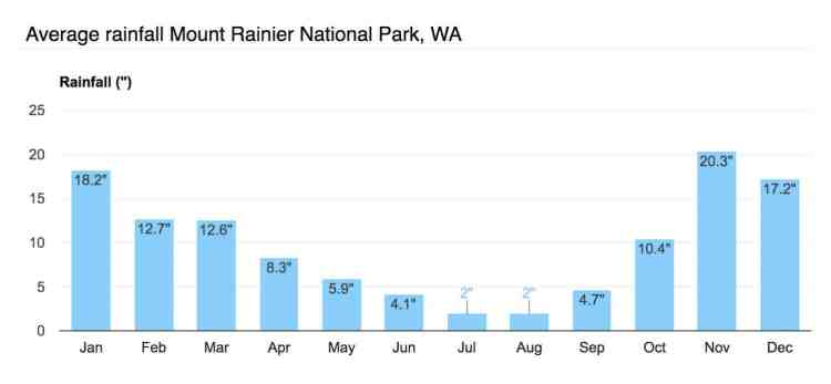 Washington Mount Rainier Rainfall Graph