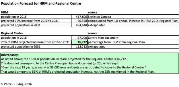 Centre Plan -population forecast, Steve Parcell, August 2016