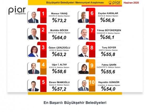 en-basarili-belediye-baskanlari-anketi-13300029_808_m