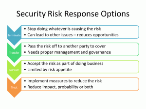 The Four Ts of Security Risk Response