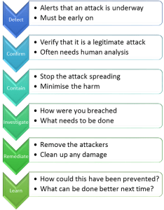 Responding to breaches - six steps
