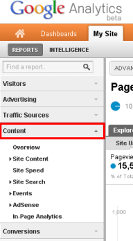 Google Analytics Content