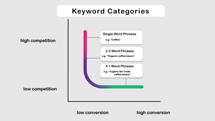 the different types of keywords relevant to seo