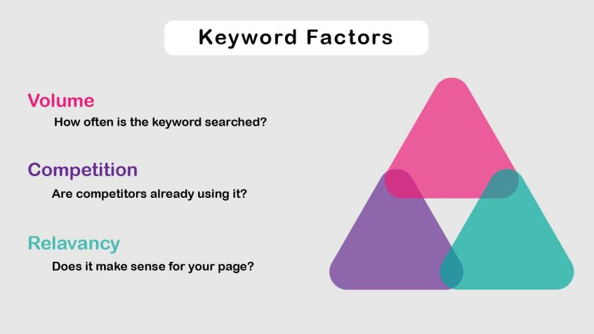 how voolume, competition and relevancy effect keyword effectiveness