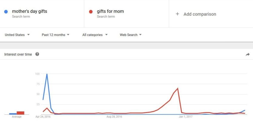Mother's Day Gifts Query Trend