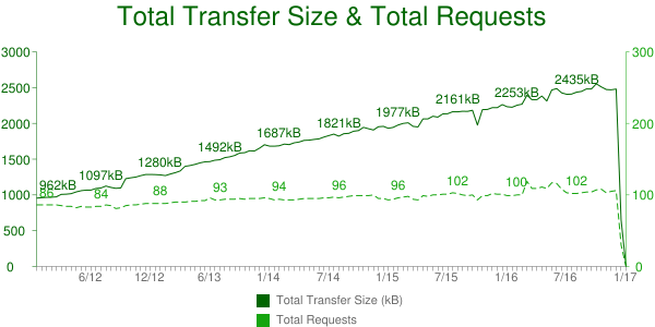 Total Transfers vs Total Requests