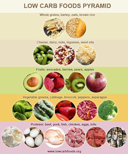 low_carb_food_pyramid2