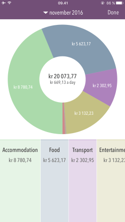 Sektordiagram som viser kostnader i ulike kategorier