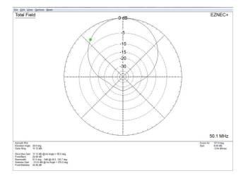 SOTABeams SB6 Radiation Pattern