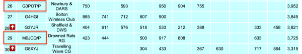 Final 6m UKAC scores for 2015