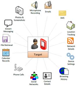 entreprise israélienne espionne les tunisiens par le malware Pegasus