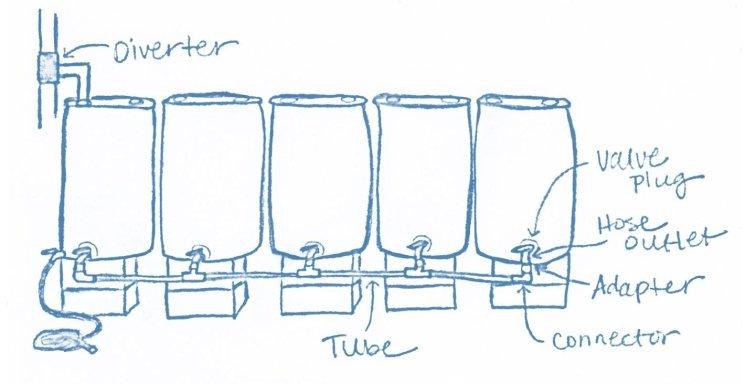 DIY rain barrel system sketch