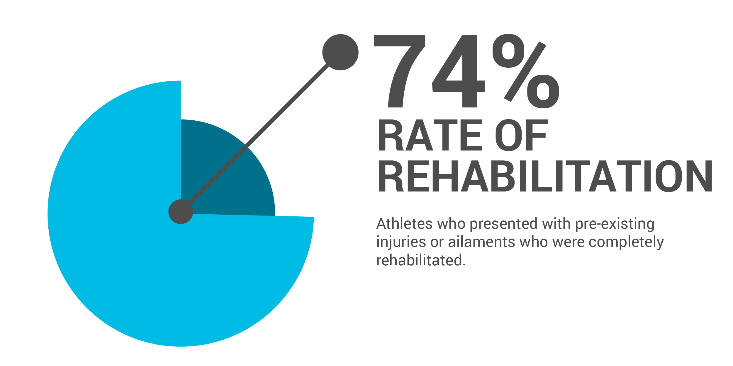 Rate of Rehabilitation