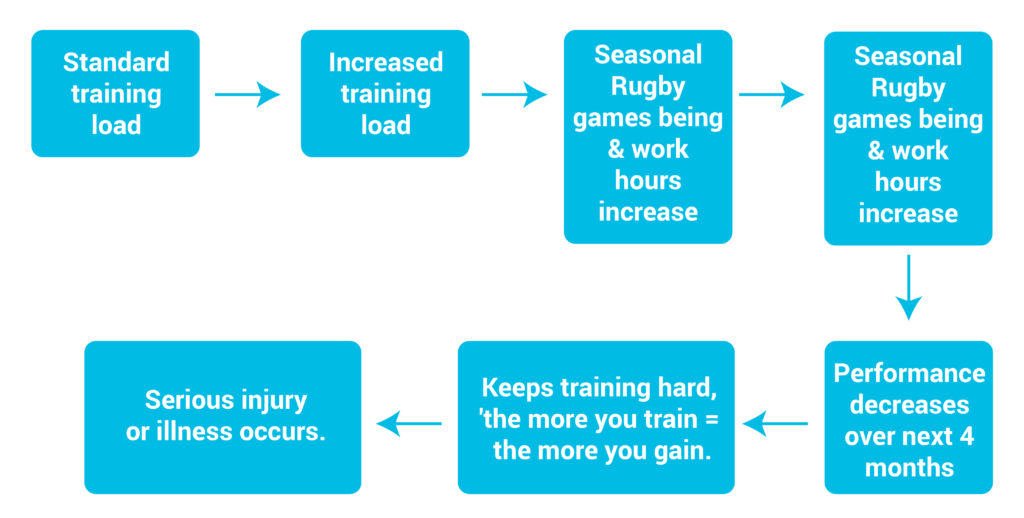 Flow Chart of Training Developing into Overtraining.