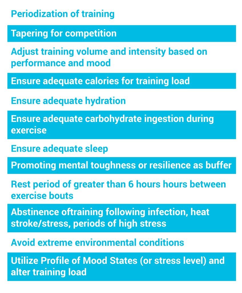 Preventative Measures for Non-functional Overreaching and Overtraining