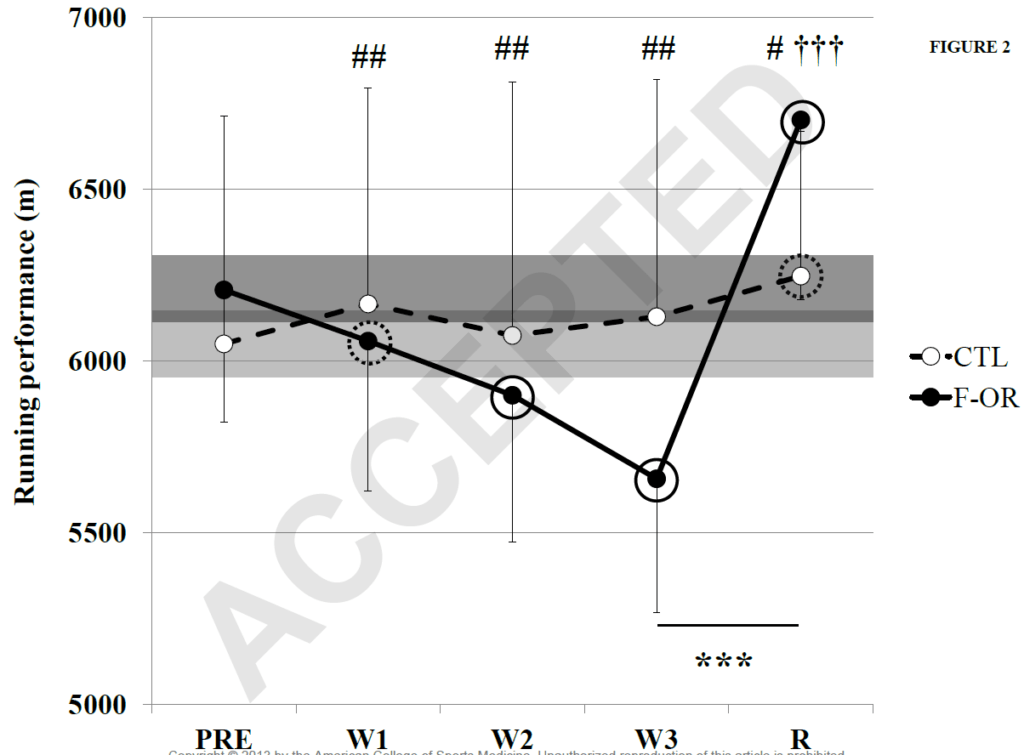Running Performance During 3 Weeks of Overtraining vs. Standard Competition Training