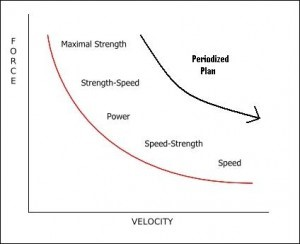 strength power