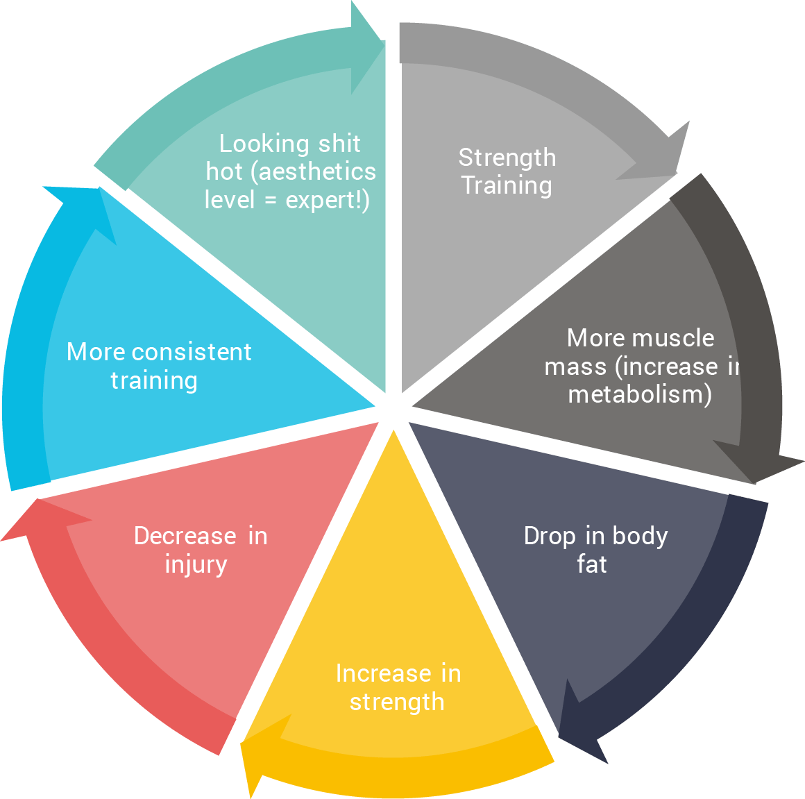Advanced Lifting Feedback Loop