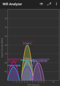 WiFi congestion