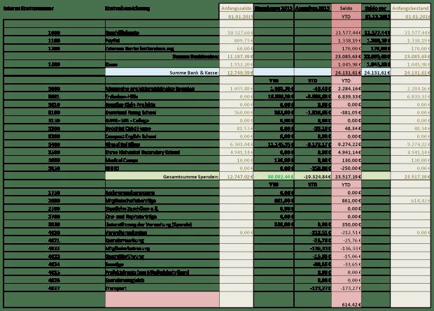 Budget-2015_Jahresende