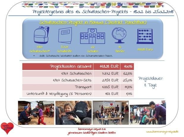 Infografik - Schultaschen-Projekt 10 - Februar 2018