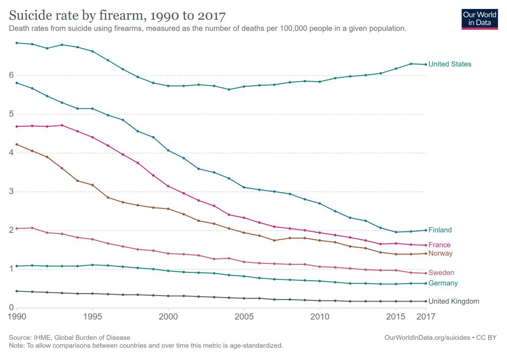 مقارنة بين نسبة المنتحرين بالأسلحة النارية في أمريكا وبعض الدول الأوروبية