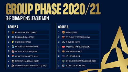 Groups are ready for EHF CL 20/21: Barca, Kiel and ...