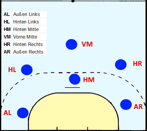 die handball positionen unterteilt