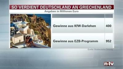 Deutschland macht mit Griechenland-Krediten Milliardengewinn
