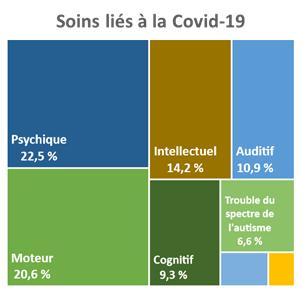 Pour les personnes ayant eu besoin de soins liés à la Covid-19, 22,5 % ont un handicap psychique, 20,6 % ont un handicap moteur, 14,2 % ont un handicap intellectuel, 10,9 % ont un handicap auditif