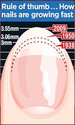 Fingernails grow 25% faster than 70 years ago!