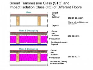 Click on this image for a full sized view. This image illustrates some possible techniques for controlling sound between floors. The sci-guys have another measurement for this, its called the IIC, or Impact Isolation Class. It deals with the sound heard from impacts to the floor as head from below. Imagine, sitting in your home theater and hearing people walking around upstairs. Again, isolation and mass play a part. Also, carpet and padding above are critical for helping with IIC. There is even a technique that involves pouring concrete but I didn't draw that, ask us if you want to know about it. For a basement home theater, plain drywall above, with no insulation, and a vinyl floor above is about the worst option for IIC control.