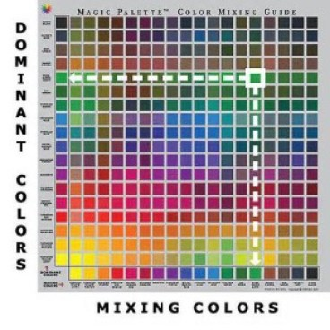Mixing Colors of Paint