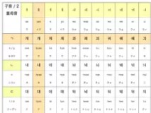 ハングル反切表の覚え書き-2重母音
