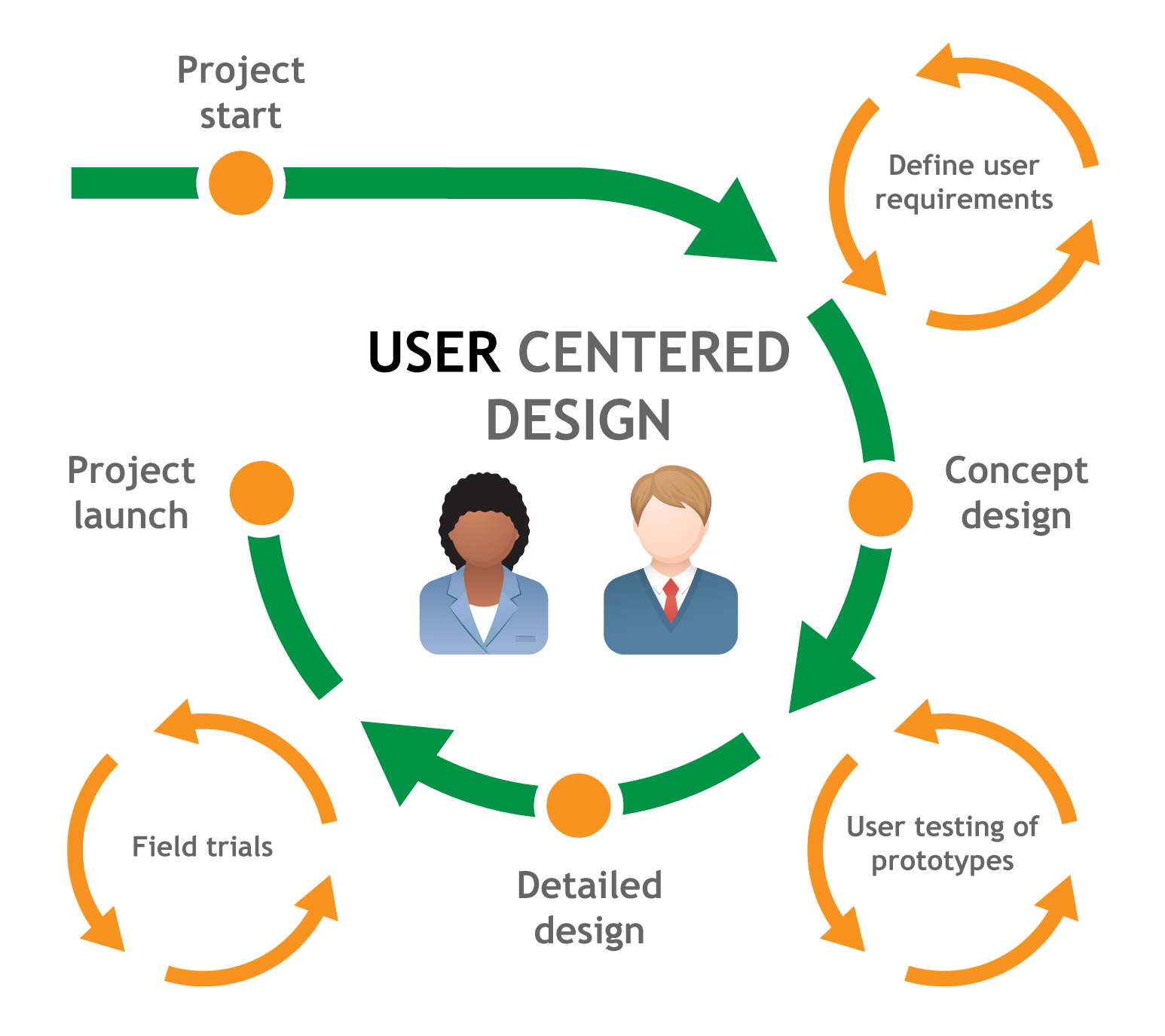 Ux Process And Skills Diagrams Make It Easy