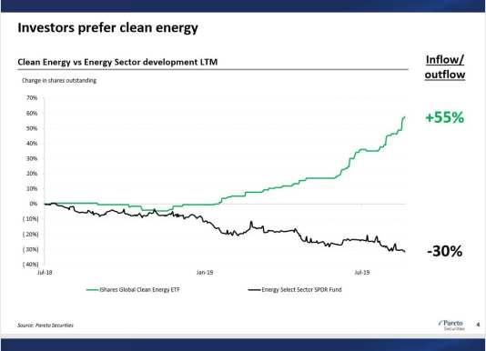 Clean Energy vs oil industry chart Sept 2019