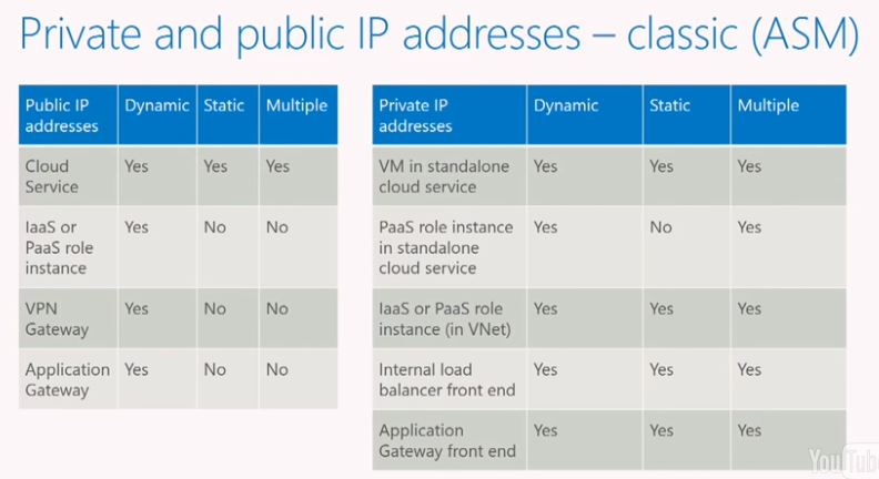 Private and Public IP Addressing - Classic