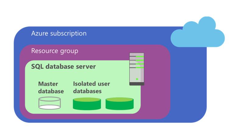 Azure SQL Database Architecture