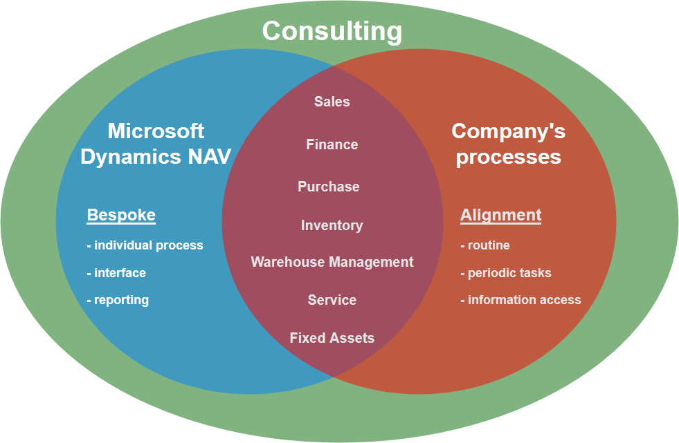 My approach of Consulting - Overview diagram