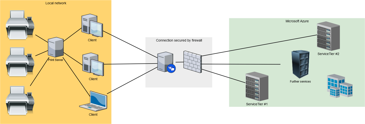Diagram of a simple IT infrastructure