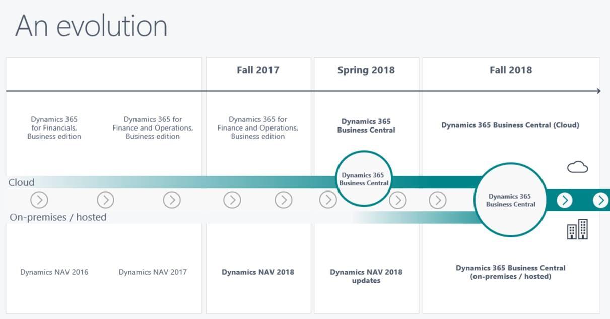 Dynamics 365-Dynamics NAV roadmap