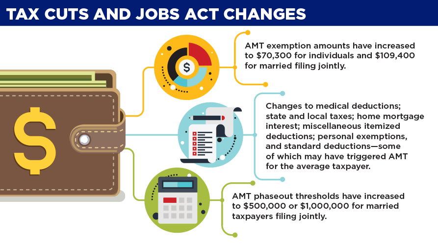 AMT Info graphic