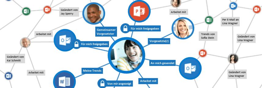 Office Delve in der Organisation mit SharePoint 2016